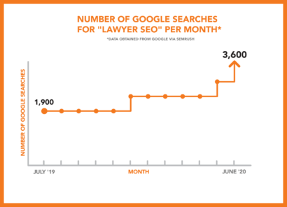 "Google searches for ""Lawyer SEO"" per month."